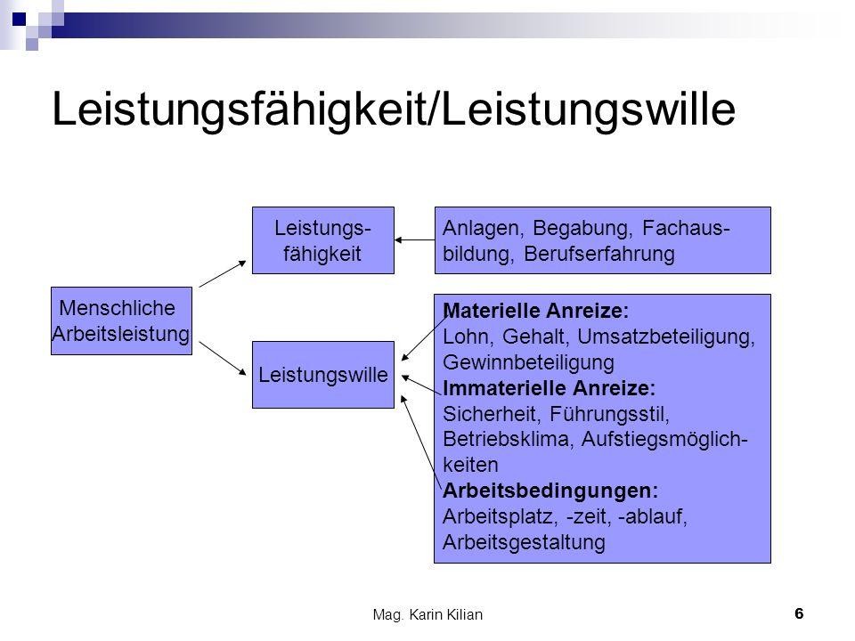 Mag. Karin Kilian6 Leistungsfähigkeit/Leistungswille Menschliche Arbeitsleistung Leistungswille Leistungs- fähigkeit Anlagen, Begabung, Fachaus- bildu