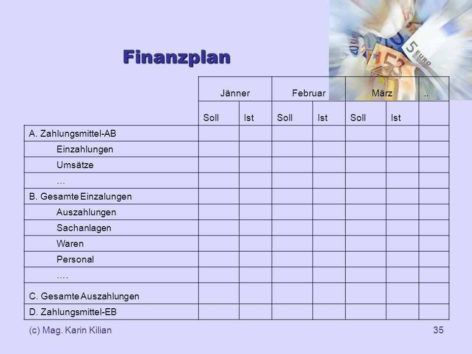 (c) Mag. Karin Kilian35 Finanzplan JännerFebruarMärz.. SollIstSollIstSollIst A. Zahlungsmittel-AB Einzahlungen Umsätze … B. Gesamte Einzalungen Auszah
