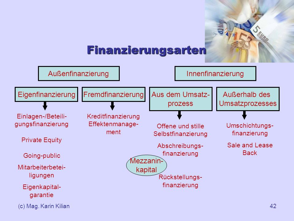 (c) Mag. Karin Kilian42 Finanzierungsarten InnenfinanzierungAußenfinanzierung EigenfinanzierungFremdfinanzierung Aus dem Umsatz- prozess Außerhalb des