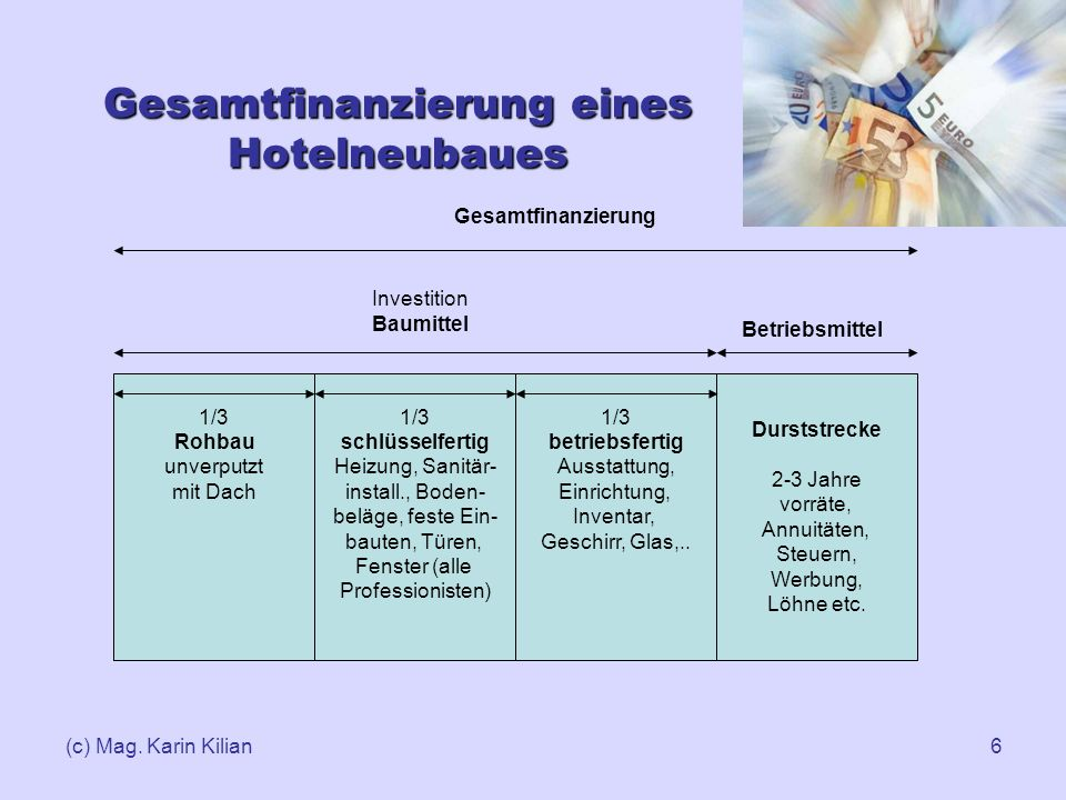 (c) Mag. Karin Kilian6 Gesamtfinanzierung eines Hotelneubaues 1/3 Rohbau unverputzt mit Dach 1/3 schlüsselfertig Heizung, Sanitär- install., Boden- be