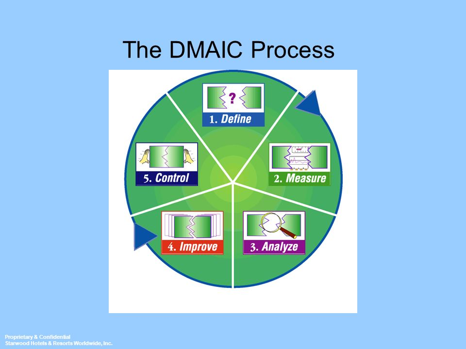 Proprietary & Confidential Starwood Hotels & Resorts Worldwide, Inc. The DMAIC Process