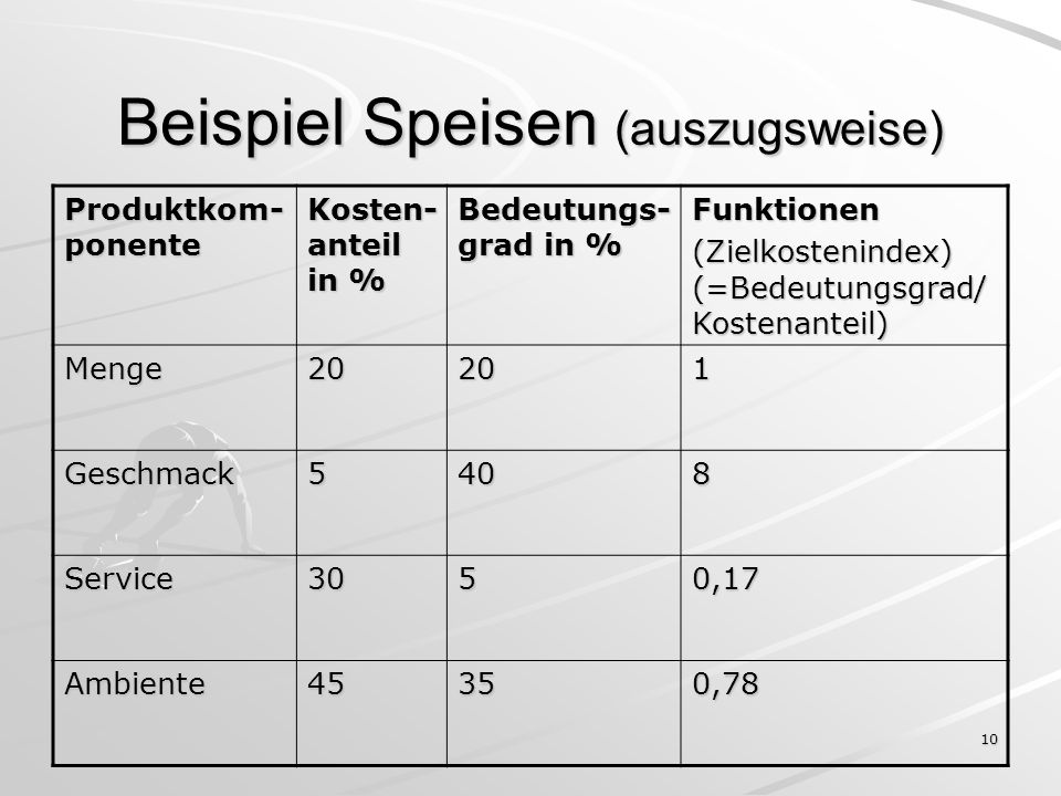 10 Beispiel Speisen (auszugsweise) Produktkom- ponente Kosten- anteil in % Bedeutungs- grad in % Funktionen (Zielkostenindex) (=Bedeutungsgrad/ Kostenanteil) Menge20201 Geschmack5408 Service3050,17 Ambiente45350,78