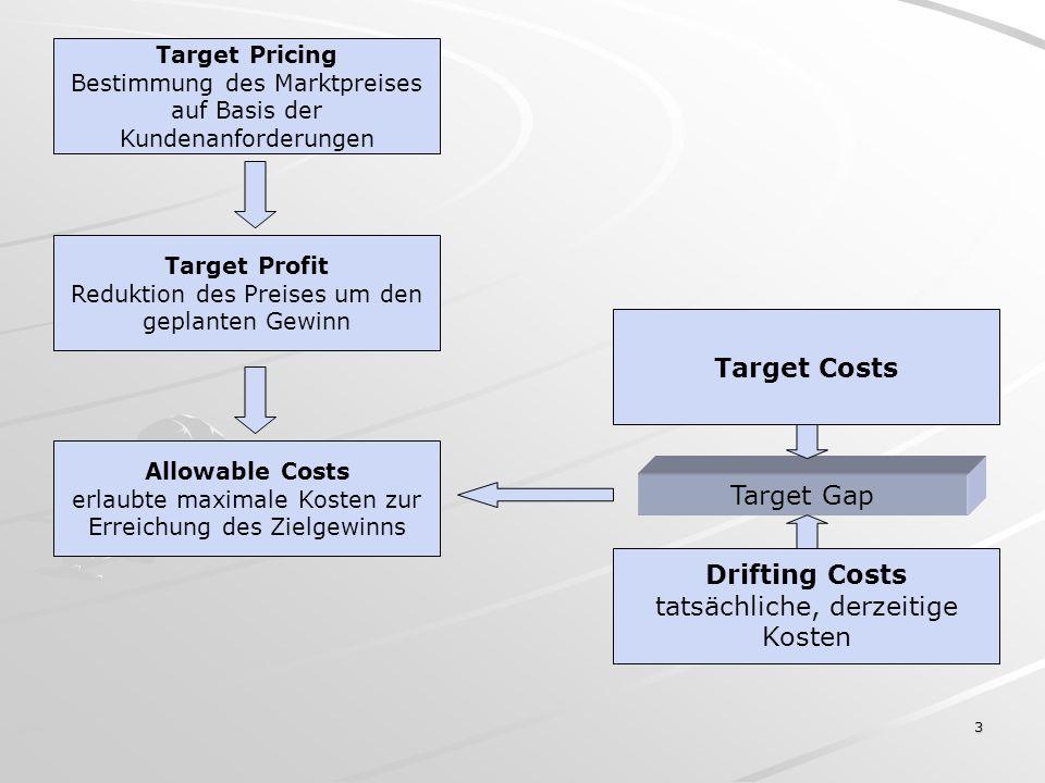 4 Tarditionelle, strategische Ansätze und Lösungen Skimming Pricing: Preis folgt den Kosten (hohe Einführungspreise -> folgende Preissenkung) Penetration Pricing: Niedrige Einführungspreise (Marktanteils- gewinnung) -> langsame Preiserhöhung Traditionelle Strategien (nach Porter) –Präferenz-/Differenzierungsstrategie –Kostenführerschaft –Nischenstrategie –Preisführerschaft