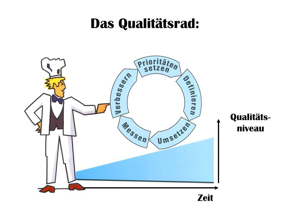 Das Qualitätsrad: Qualitäts - niveau Zeit