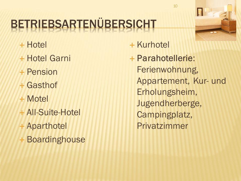 10 Hotel Hotel Garni Pension Gasthof Motel All-Suite-Hotel Aparthotel Boardinghouse Kurhotel Parahotellerie: Ferienwohnung, Appartement, Kur- und Erho