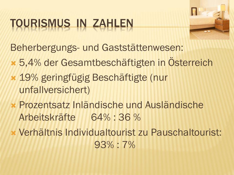 Beherbergungs- und Gaststättenwesen: 5,4% der Gesamtbeschäftigten in Österreich 19% geringfügig Beschäftigte (nur unfallversichert) Prozentsatz Inländ