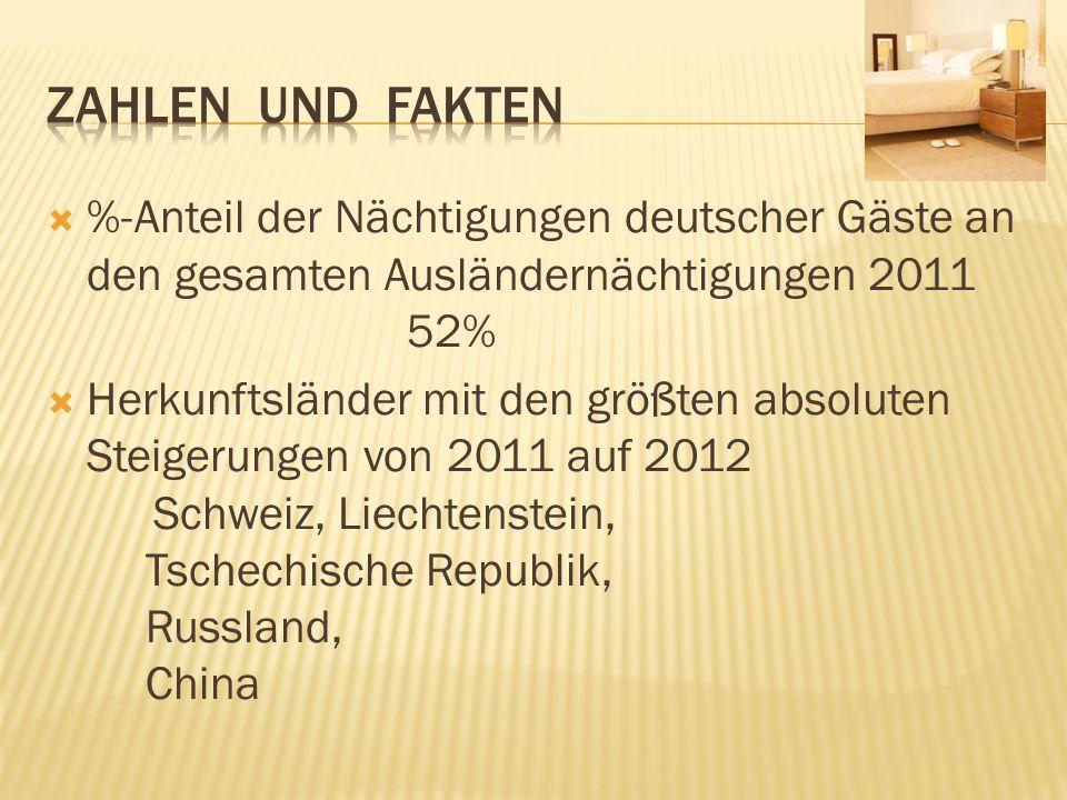 %-Anteil der Nächtigungen deutscher Gäste an den gesamten Ausländernächtigungen 2011 52% Herkunftsländer mit den größten absoluten Steigerungen von 20