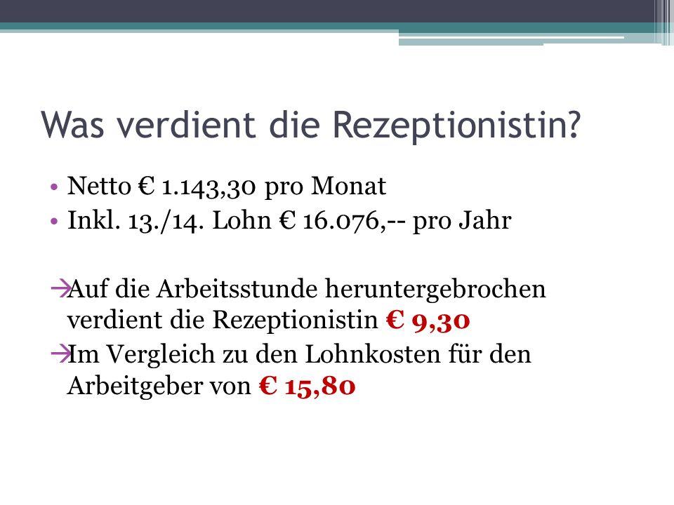Was verdient die Rezeptionistin? Netto 1.143,30 pro Monat Inkl. 13./14. Lohn 16.076,-- pro Jahr Auf die Arbeitsstunde heruntergebrochen verdient die R