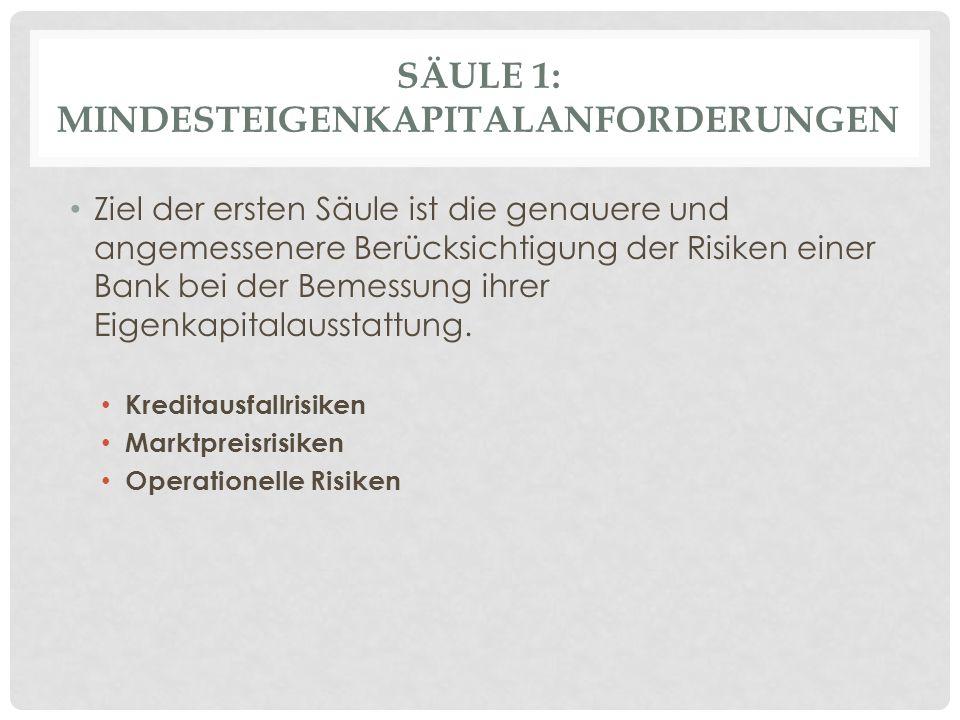 SÄULE 1: MINDESTEIGENKAPITALANFORDERUNGEN Ziel der ersten Säule ist die genauere und angemessenere Berücksichtigung der Risiken einer Bank bei der Bemessung ihrer Eigenkapitalausstattung.