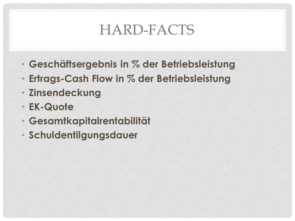 HARD-FACTS Geschäftsergebnis in % der Betriebsleistung Ertrags-Cash Flow in % der Betriebsleistung Zinsendeckung EK-Quote Gesamtkapitalrentabilität Schuldentilgungsdauer