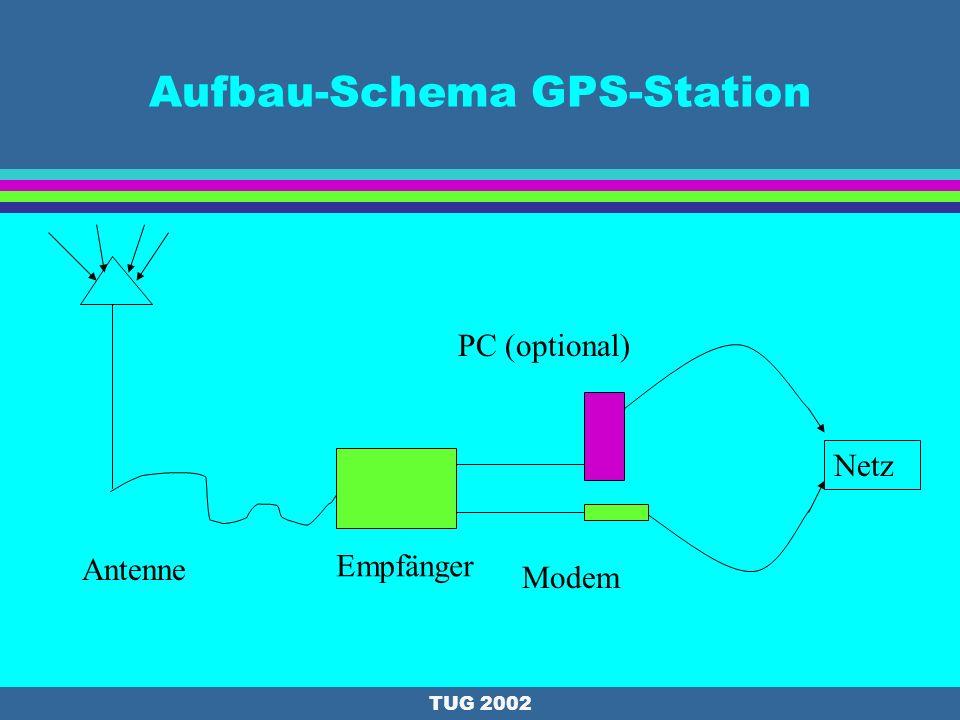 TUG 2002 Geschichte und Aufbau: Gaisberg (Salzburg) l Permanentstation seit 12/1998 gemeinsam mit BKG Frankfurt l 1998: Trimble l Software: Terrasat l Permanentstation für: l EUREF seit 1998 l dGPS seit 1998 l Stündliche Daten