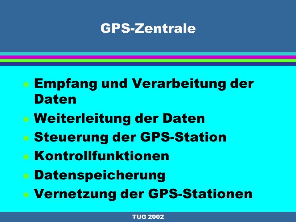 TUG 2002 Prinzip von Instant GPS Auswerteserver vollautomatischEchtzeit Ein Auswerteserver wertet unter Zuhilfenahme der Referenzstationen Daten von GPS Feldempfänger vollautomatisch in Echtzeit aus Keine Auswertefehler (Automatik) Lokales Ionosphärenmodell Präzise Satellitenbahnen Sofortige Qualitätskontrolle der Messung (mehrere Referenzstationen )