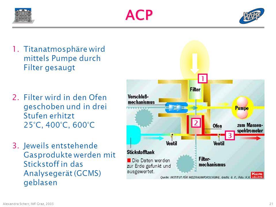 20 Alexandra Scherr, IWF Graz, 2003 ACP Sammlung flüssiger und fester Teilchen bzw.