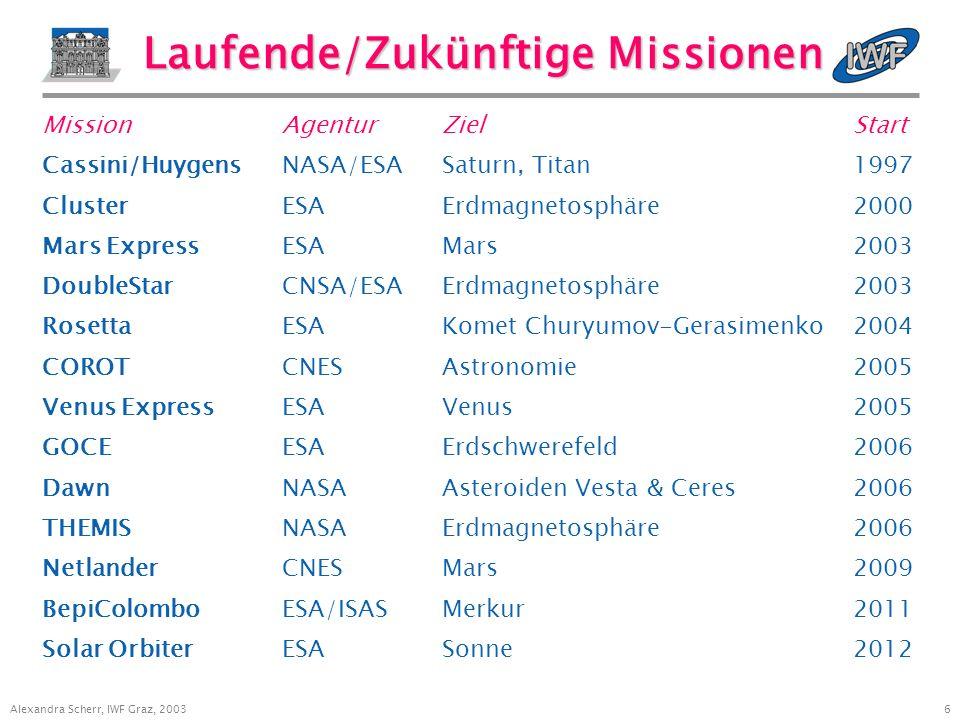5 Alexandra Scherr, IWF Graz, 2003 Abgeschlossene Missionen Mission Land/AgenturZiel Start Venera 13/14SUVenus1981 SpacelabESAPhysik/Technologie1983 Vega 1/2SUVenus, Komet Halley1984 Phobos 1/2SUMars1988 AustromirSUPhysik/Techn./Medizin1991 Mars 96SUMars1996 InterballSUErdmagnetosphäre1996 Mars Global SurveyorUSAMars1996 Equator-SBRDErdmagnetosphäre1997