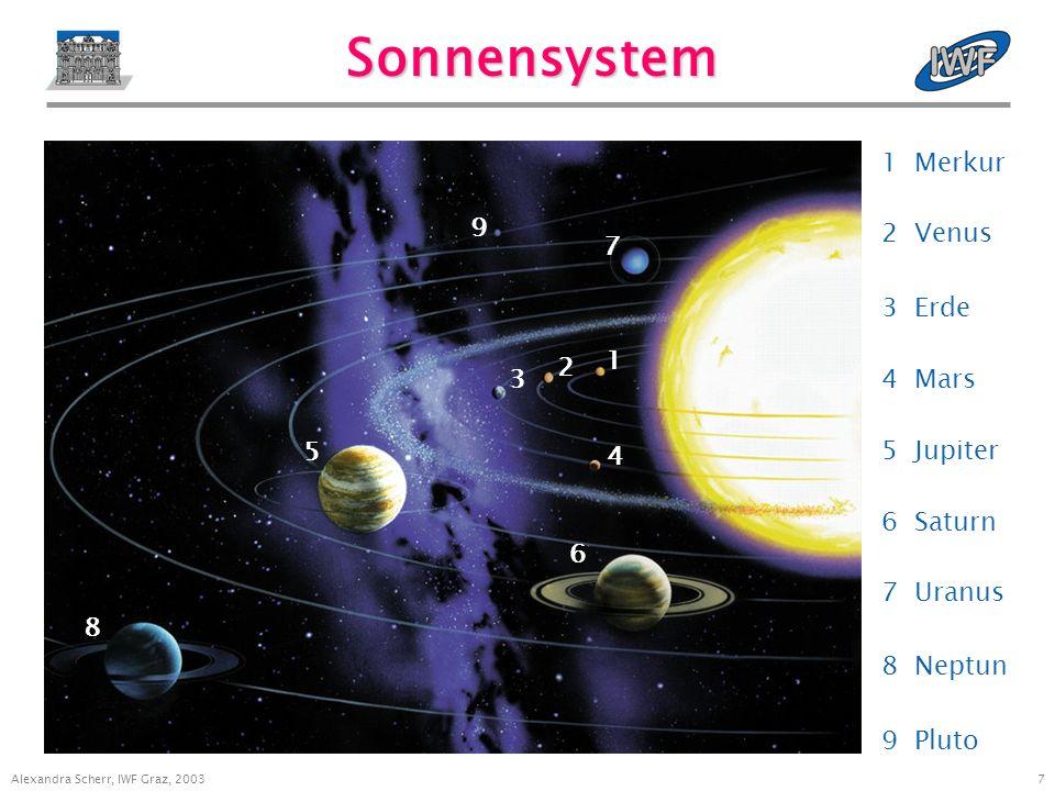 6 Alexandra Scherr, IWF Graz, 2003 Laufende/Zukünftige Missionen Mission Agentur Ziel Start Cassini/HuygensNASA/ESASaturn, Titan1997 ClusterESAErdmagnetosphäre2000 Mars ExpressESAMars2003 DoubleStarCNSA/ESAErdmagnetosphäre2003 RosettaESAKomet Churyumov-Gerasimenko2004 COROTCNESAstronomie2005 Venus ExpressESAVenus2005 GOCEESAErdschwerefeld2006 DawnNASAAsteroiden Vesta & Ceres2006 THEMIS NASAErdmagnetosphäre2006 NetlanderCNESMars2009 BepiColomboESA/ISASMerkur2011 Solar OrbiterESASonne2012