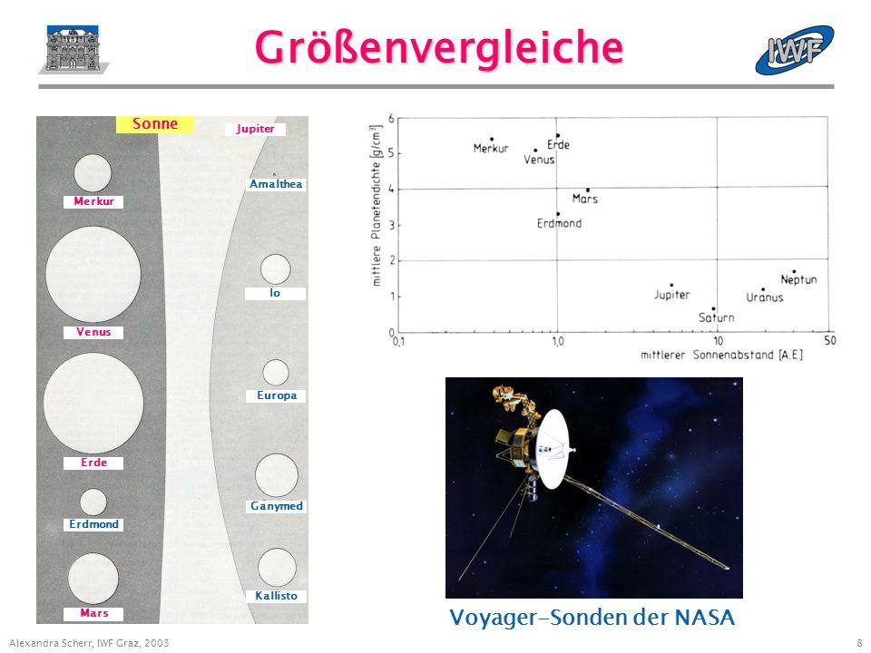 7 Alexandra Scherr, IWF Graz, 2003 Sonnensystem 1 Merkur K 1 2 3 4 5 6 7 8 9 2 Venus 3 Erde 4 Mars 5 Jupiter 6 Saturn 7 Uranus 8 Neptun 9 Pluto