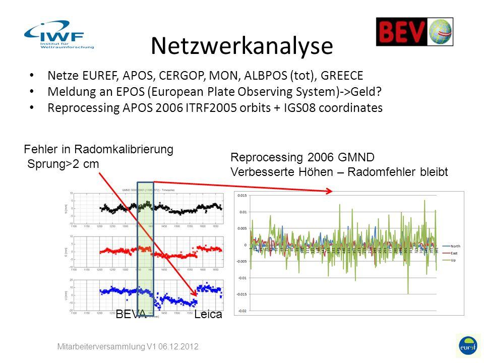 Netzwerkanalyse Netze EUREF, APOS, CERGOP, MON, ALBPOS (tot), GREECE Meldung an EPOS (European Plate Observing System)->Geld.