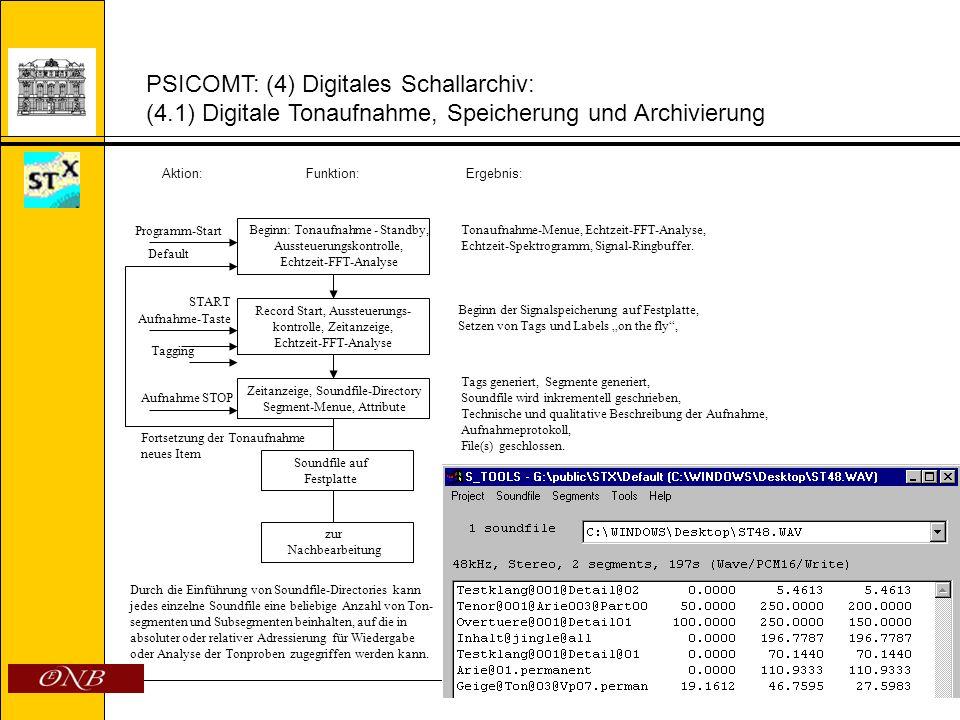PSICOMT: (4) Digitales Schallarchiv: (4.1) Digitale Tonaufnahme, Speicherung und Archivierung Aktion:Funktion:Ergebnis: Beginn: Tonaufnahme - Standby,