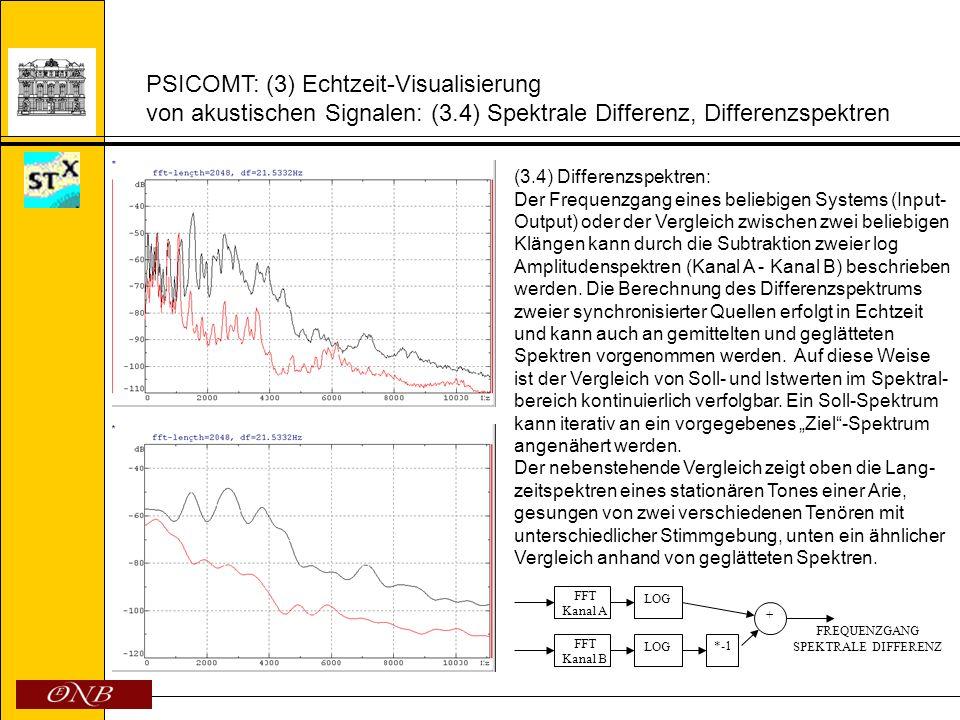PSICOMT: (3) Echtzeit-Visualisierung von akustischen Signalen: (3.5) Spektrogramme (3.5) Interpretations- vergleich mittels Spektrogrammen: Zur Visualisierung von zeitvarianten Signalen werden Spektrogramme he- rangezogen.