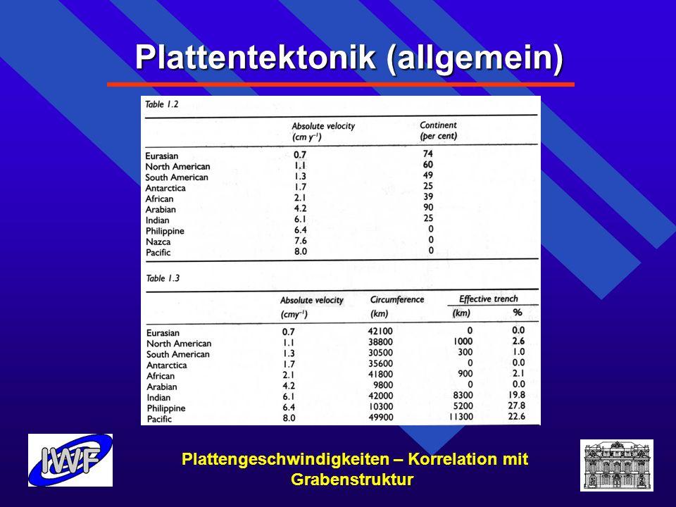 Plattentektonik (allgemein) Plattengeschwindigkeiten – Korrelation mit Grabenstruktur 1.Plattentektonik (allgemein)