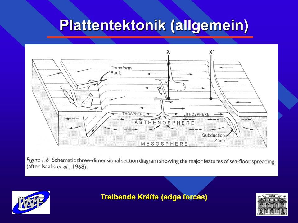Terrestrische Bezugssysteme Wissenschaft Aus Koordinatenänderungen werden Geschwindig- keiten abgeleitet und zu örtlich und zeitlich variablen Geschwindigkeitsfeldern zusammengefasst (Geo- Kinematik) Die Analyse von Geschwindigkeitsänderungen führt zur Geodynamik (Beschleunigungen) Erst damit wird es möglich, nicht nur Bestandsauf- nahmen sondern auch Ursachenforschung zu betreiben (Kräfte, Energietransport), eine unabdingbare Voraussetzung für das Verständnis der Vorgänge und eventuelle Prädiktion.