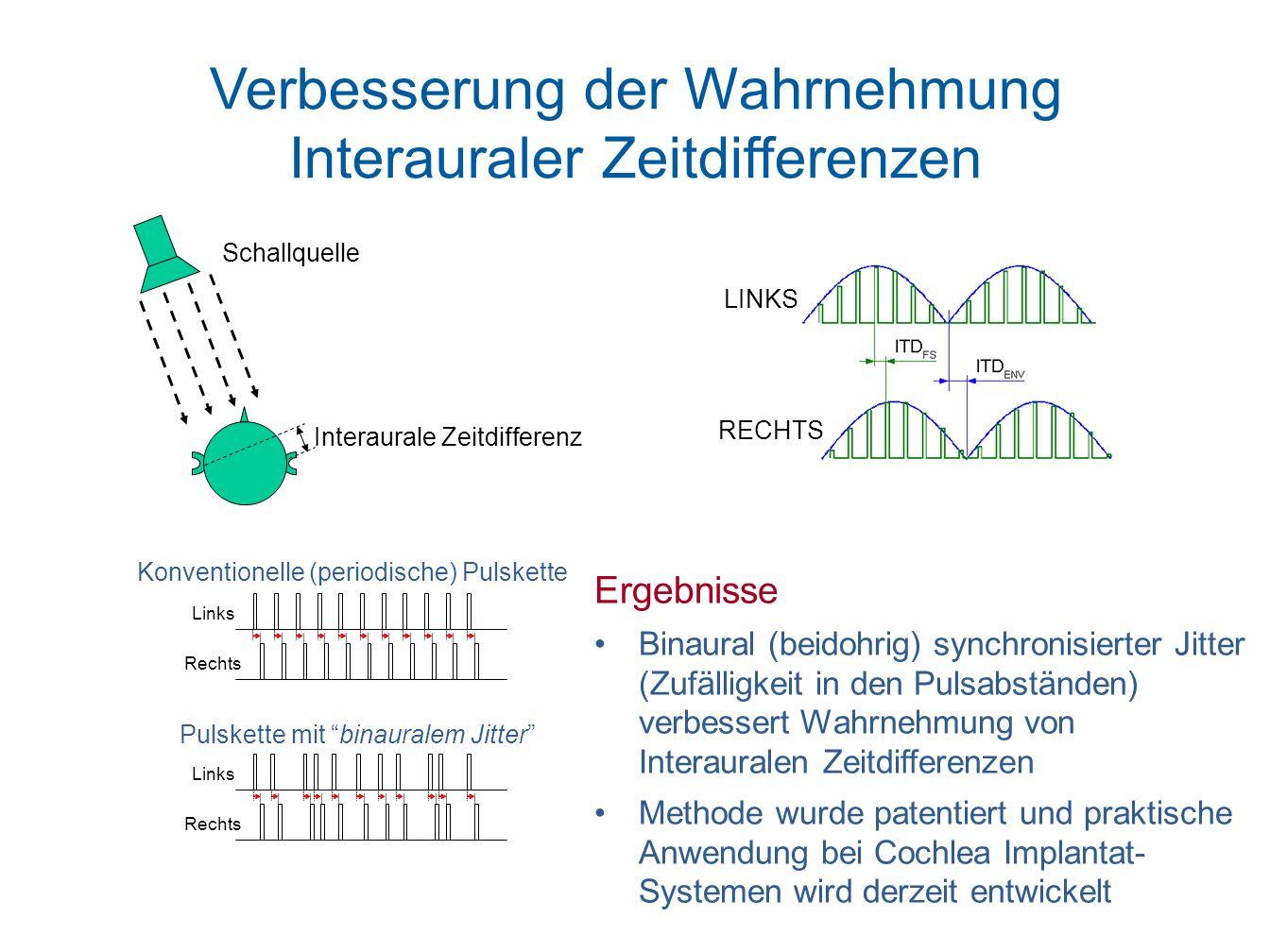 Verbesserung der Wahrnehmung Interauraler Zeitdifferenzen Schallquelle Interaurale Zeitdifferenz LINKS RECHTS Ergebnisse Binaural (beidohrig) synchron