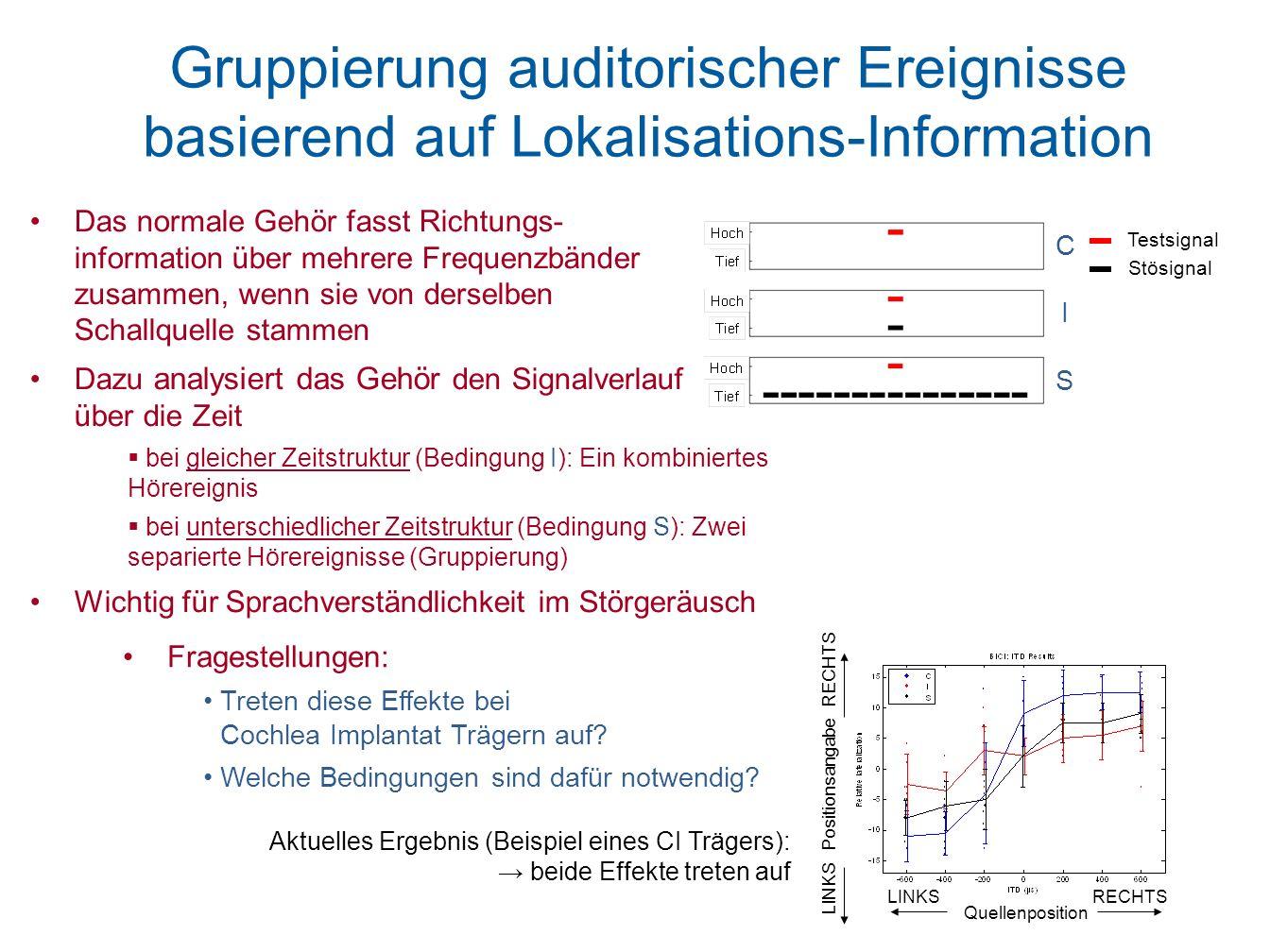 Gruppierung auditorischer Ereignisse basierend auf Lokalisations-Information Testsignal Stösignal Das normale Gehör fasst Richtungs- information über