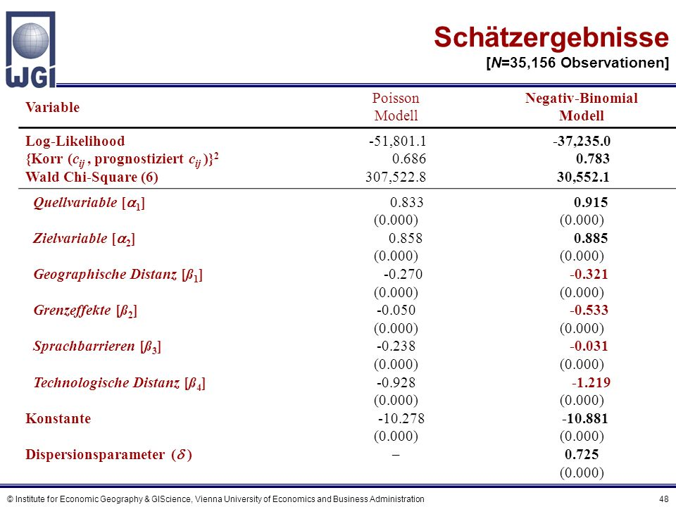 © Institute for Economic Geography & GIScience, Vienna University of Economics and Business Administration 48 Schätzergebnisse [N=35,156 Observationen