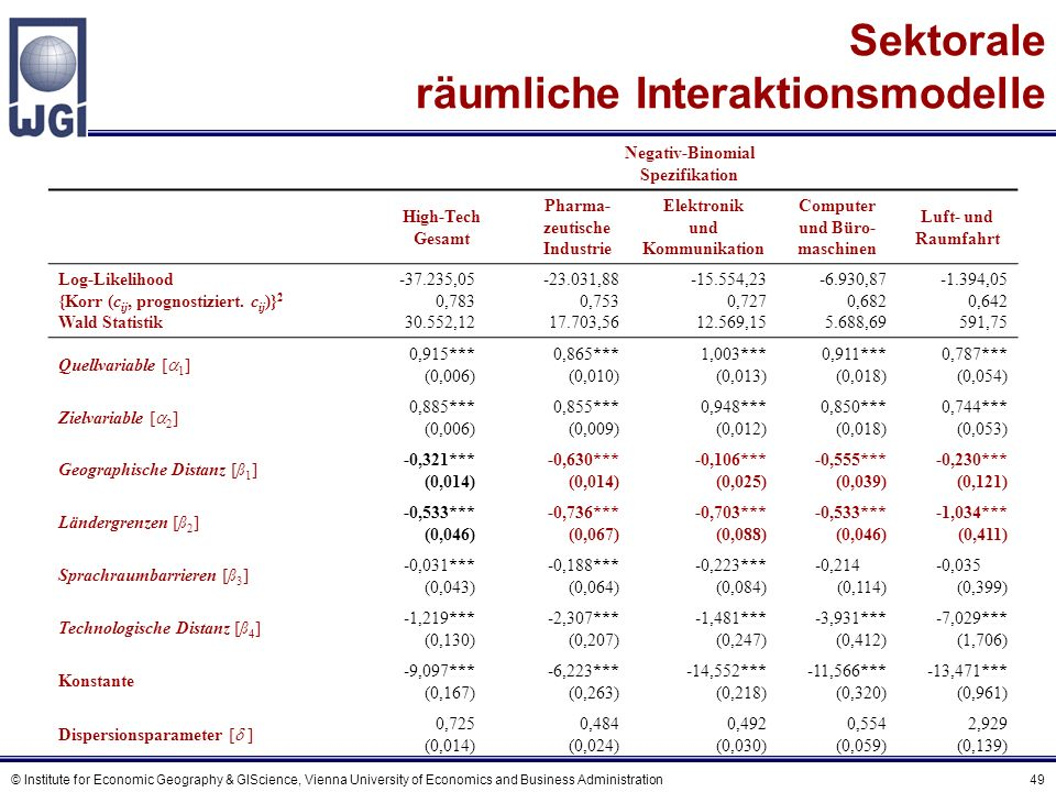 © Institute for Economic Geography & GIScience, Vienna University of Economics and Business Administration 49 Sektorale räumliche Interaktionsmodelle
