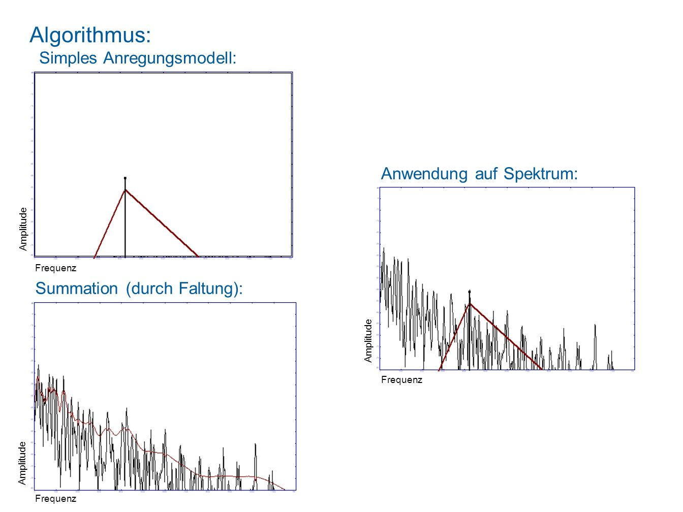 Irrelevanz / Maskierung Menschliches Ohr: Summe zweier Komponenten (in logarithmischer Skala): Anregung auf Basilar-Membran: Bild aus: S. A. Gelfand,