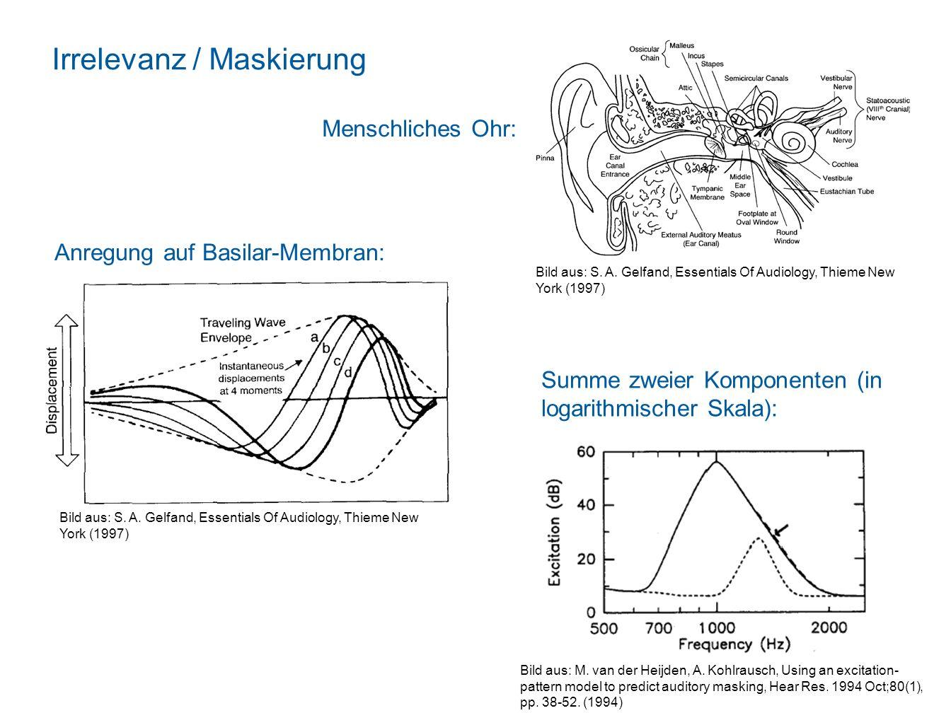 Irrelevanz / Maskierung Maskierung: Die Anwesenheit eines Reizes, des Maskierers, reduziert die Wahrnehmung eines anderen, des Ziels. Eine Audio-Kompo