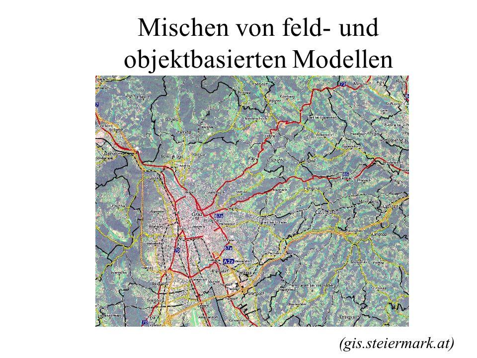 Objektbasierende Modelle Beispiel: Digitales Landschaftsmodell www.swisstopo.ch