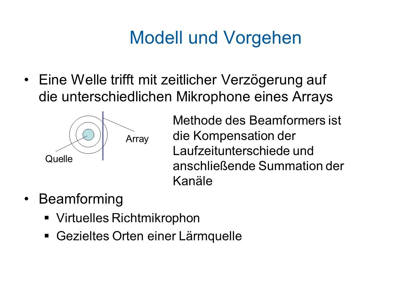 Modell und Vorgehen Eine Welle trifft mit zeitlicher Verzögerung auf die unterschiedlichen Mikrophone eines Arrays Beamforming Virtuelles Richtmikrophon Gezieltes Orten einer Lärmquelle Quelle Array Methode des Beamformers ist die Kompensation der Laufzeitunterschiede und anschließende Summation der Kanäle