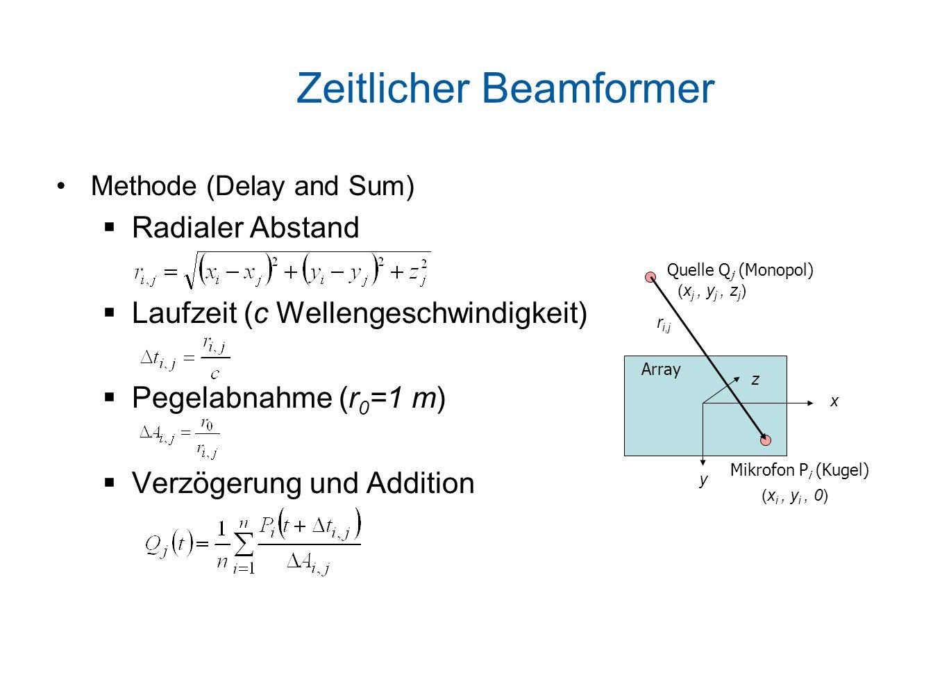 Zeitlicher Beamformer Methode (Delay and Sum) Radialer Abstand Laufzeit (c Wellengeschwindigkeit) Pegelabnahme (r 0 =1 m) Verzögerung und Addition Quelle Q j (Monopol) y x r i,j (x j, y j, z j ) z Mikrofon P i (Kugel) Array (x i, y i, 0)