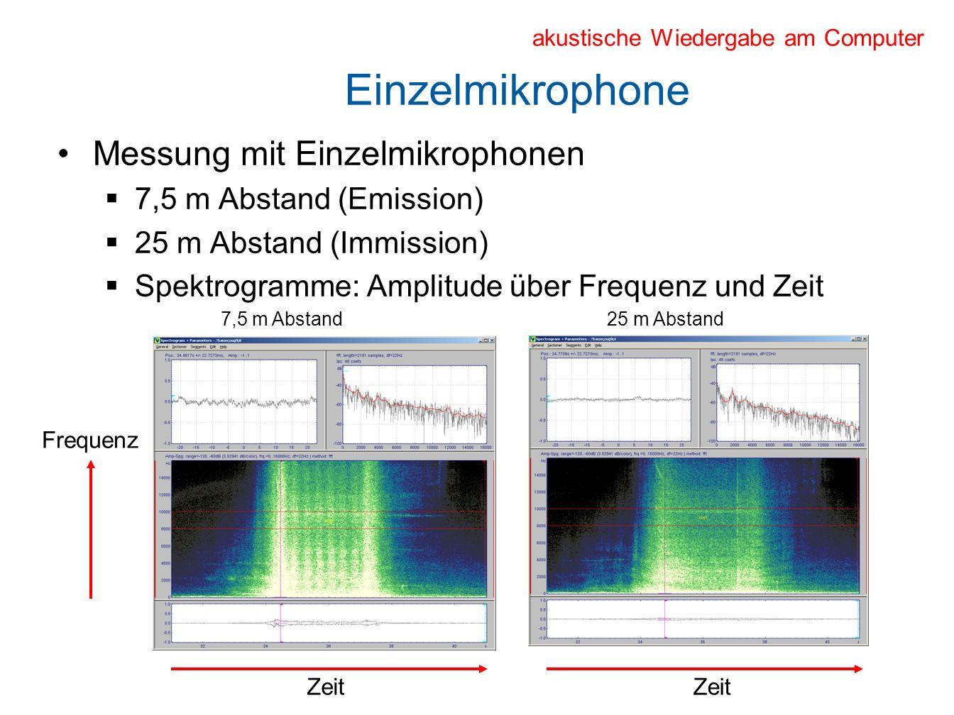 Einzelmikrophone Messung mit Einzelmikrophonen 7,5 m Abstand (Emission) 25 m Abstand (Immission) Spektrogramme: Amplitude über Frequenz und Zeit 7,5 m Abstand25 m Abstand Frequenz Zeit akustische Wiedergabe am Computer