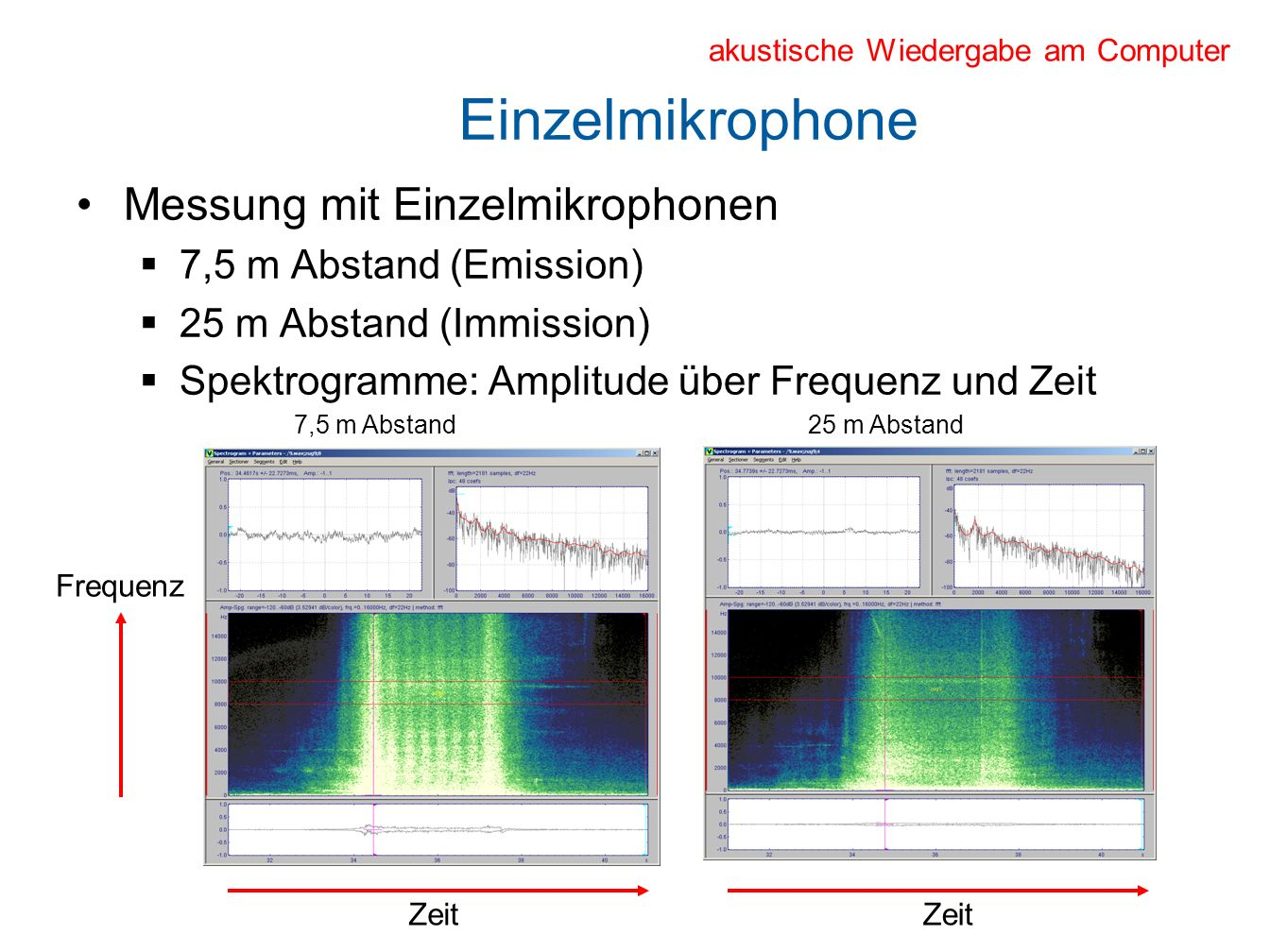 Mikrophon-Array Zeitlicher Beamformer Fokus horizontal: Senkrecht zum Array Fokus vertikal in 4 Höhen: Fahrdraht (oberer Teil des Stromabnehmers) Triebfahrzeugdach Fensterhöhe Rad-Schiene-Kontakt
