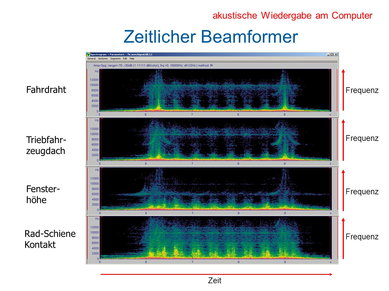Mikrophon-Array Auswertung Ab 240 km/h beginnen die aerodynamischen Geräusche hervorzutreten Die Strömungsgeräusche am Stromabnehmer (höchstgelegene Quelle) sind hörbar Niedrige Lärmschutzwände reduzieren nicht den Lärm, der von dieser Quelle ausgeht