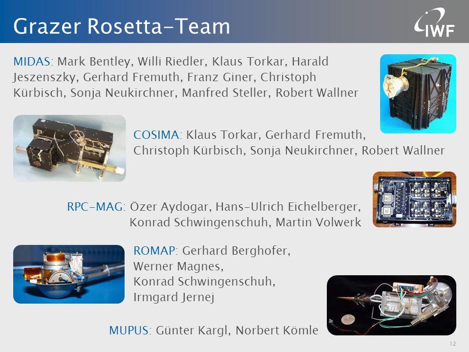 MIDAS: Mark Bentley, Willi Riedler, Klaus Torkar, Harald Jeszenszky, Gerhard Fremuth, Franz Giner, Christoph Kürbisch, Sonja Neukirchner, Manfred Stel