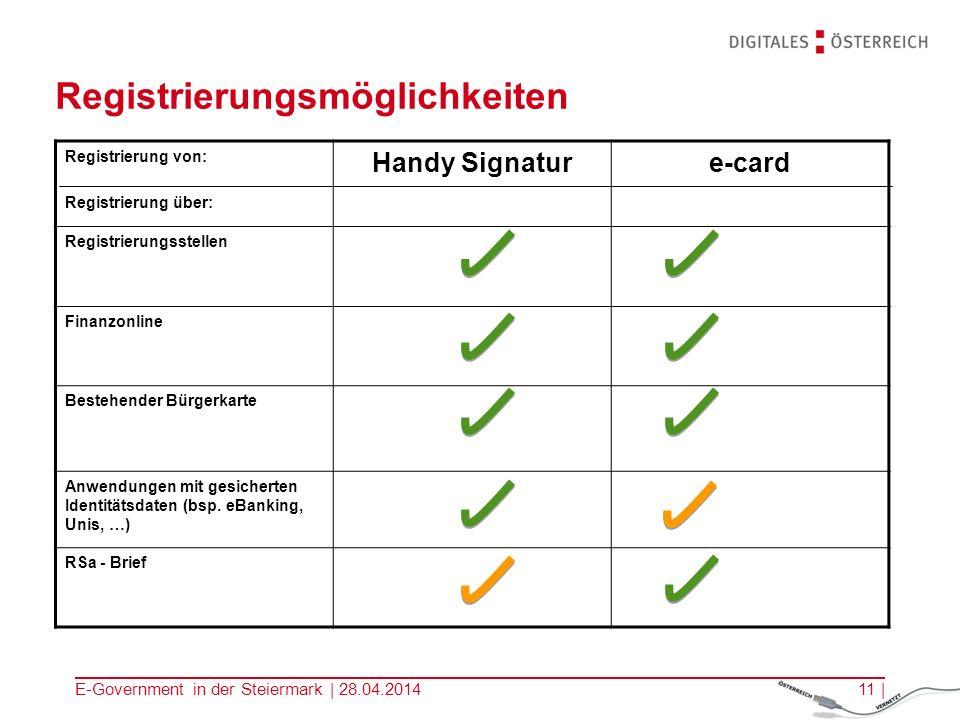 E-Government in der Steiermark | 28.04.201411 | Registrierungsmöglichkeiten Registrierung von: Registrierung über: Handy Signature-card Registrierungs
