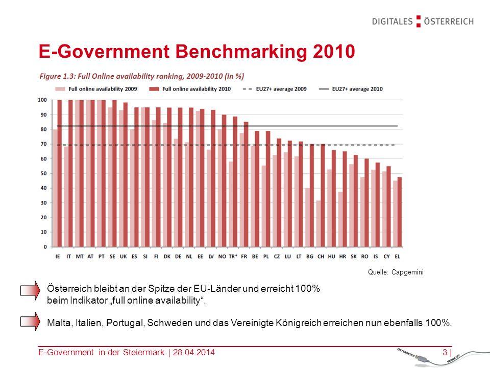 E-Government in der Steiermark | 28.04.20143 | E-Government Benchmarking 2010 Österreich bleibt an der Spitze der EU-Länder und erreicht 100% beim Ind