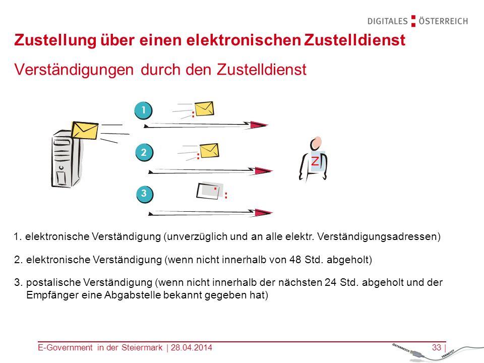 E-Government in der Steiermark | 28.04.201433 | Verständigungen durch den Zustelldienst Zustellung über einen elektronischen Zustelldienst 2 2. elektr