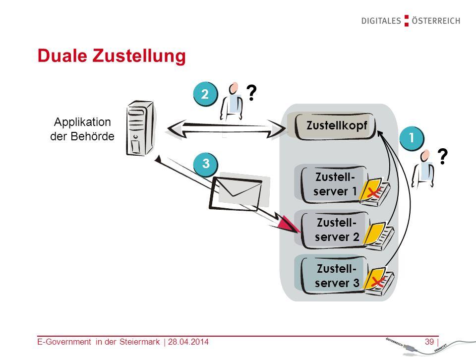 E-Government in der Steiermark | 28.04.201439 | Zustell- server 1 Zustell- server 2 Zustell- server 3 Applikation der Behörde Zustellkopf ? 2 ? 3 1 Du