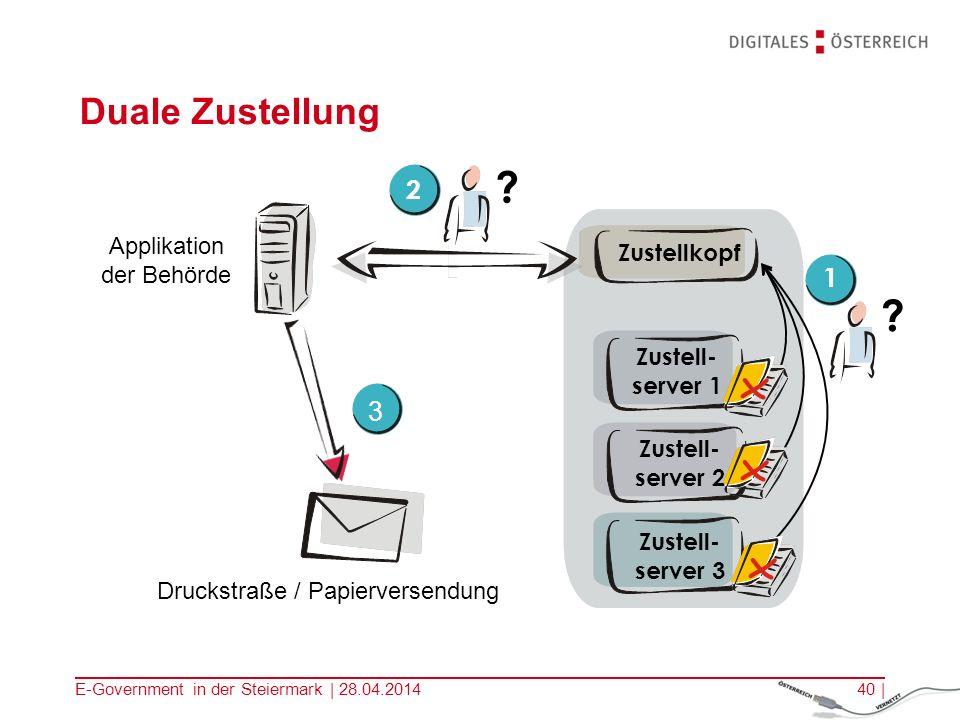 E-Government in der Steiermark | 28.04.201440 | Zustell- server 1 Zustell- server 2 Zustell- server 3 Duale Zustellung Applikation der Behörde Zustell