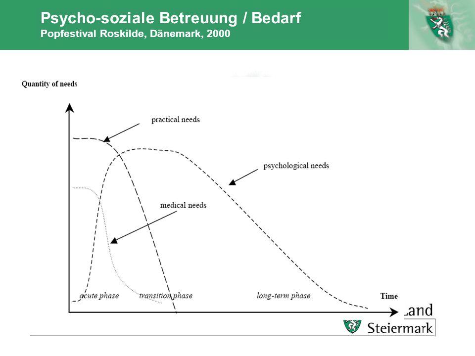 Autor Psycho-soziale Betreuung / Bedarf Popfestival Roskilde, Dänemark, 2000