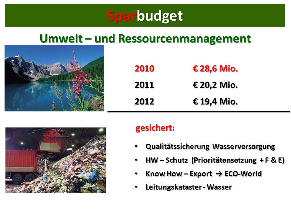Umwelt – und Ressourcenmanagement 2010 28,6 Mio. 2011 20,2 Mio.