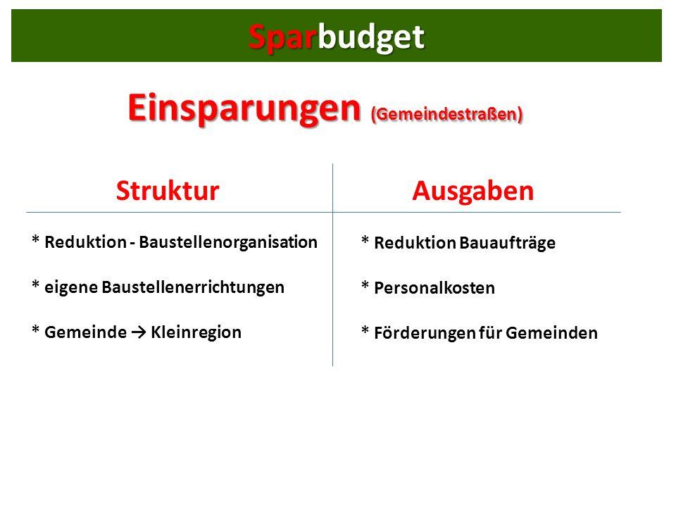 Einsparungen (Gemeindestraßen) * Reduktion - Baustellenorganisation * eigene Baustellenerrichtungen * Gemeinde Kleinregion * Reduktion Bauaufträge * Personalkosten * Förderungen für Gemeinden StrukturAusgaben