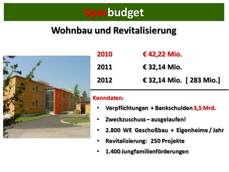 Wohnbau und Revitalisierung 2010 42,22 Mio. 2011 32,14 Mio.