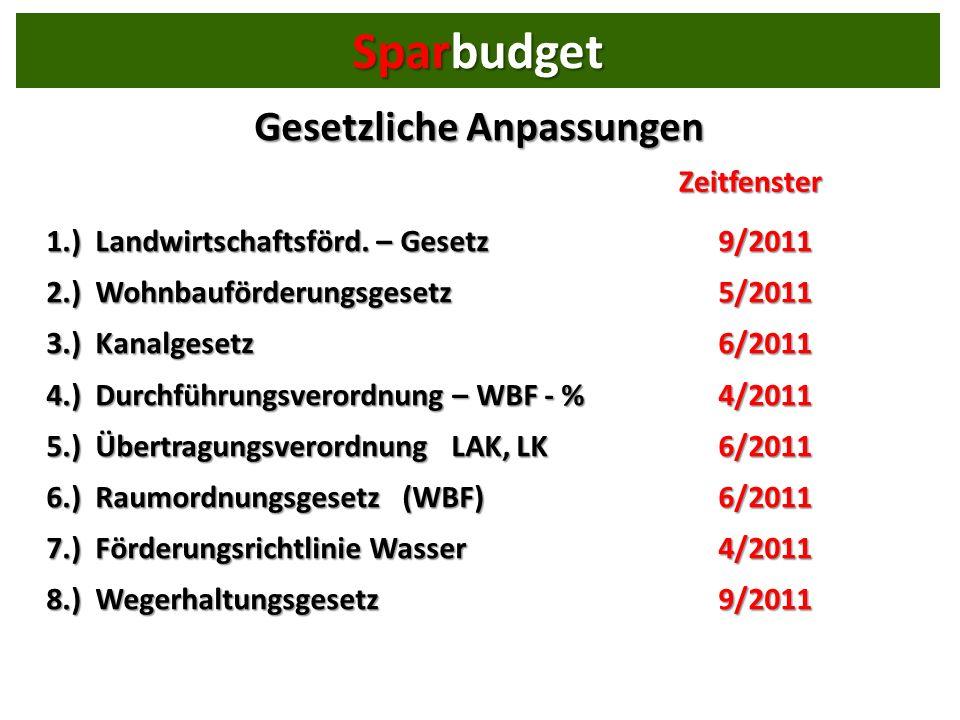 Gesetzliche Anpassungen 1.) Landwirtschaftsförd.