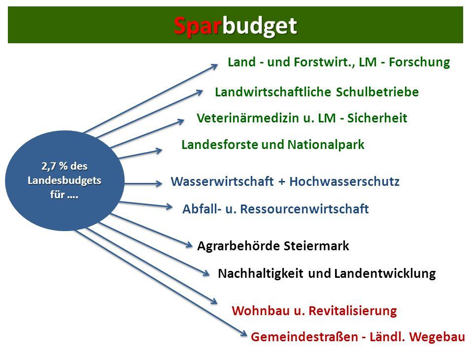 Land - und Forstwirt., LM - Forschung Landwirtschaftliche Schulbetriebe Veterinärmedizin u.