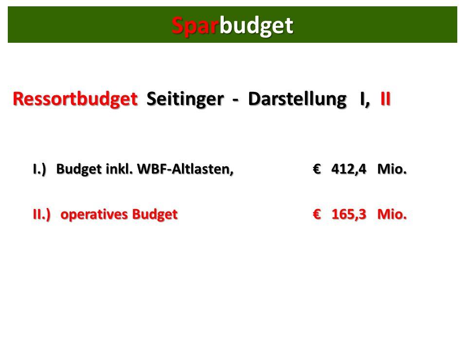 Ressortbudget Seitinger - Darstellung I, II I.) Budget inkl.